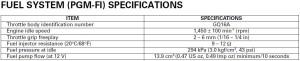 CBR125R Injector Properties