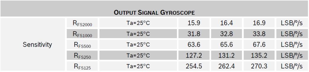 gyroscope_range