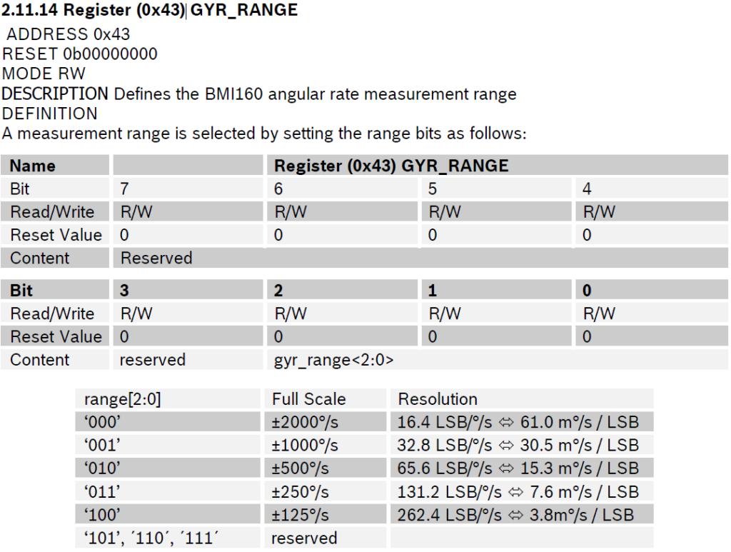gyroscope_range2