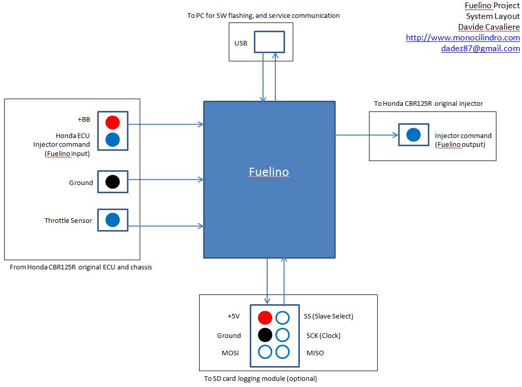 Fuelino proto1 layout