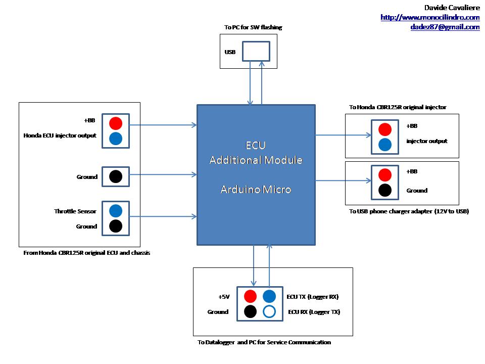 CBR125R ECU layout
