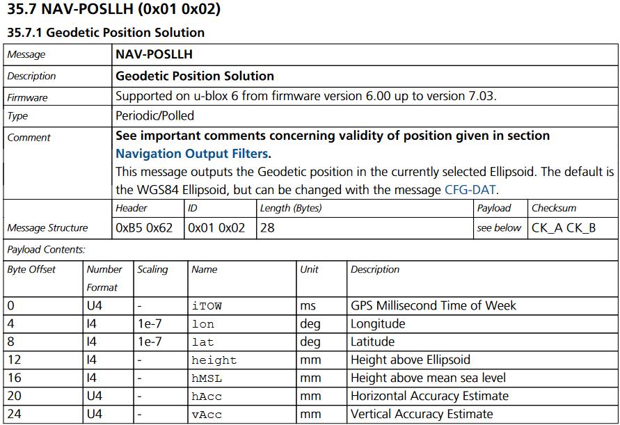 GPS data logger using Arduino Uno/Nano and Ublox Neo 6M